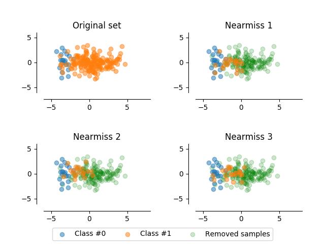 Nearmiss 1 & 2 & 3 — imbalanced-learn 0 3 0 dev0 documentation