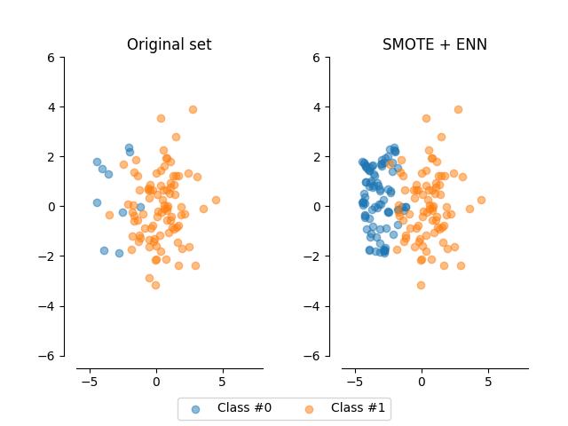 SMOTE + ENN — imbalanced-learn 0 3 0 dev0 documentation